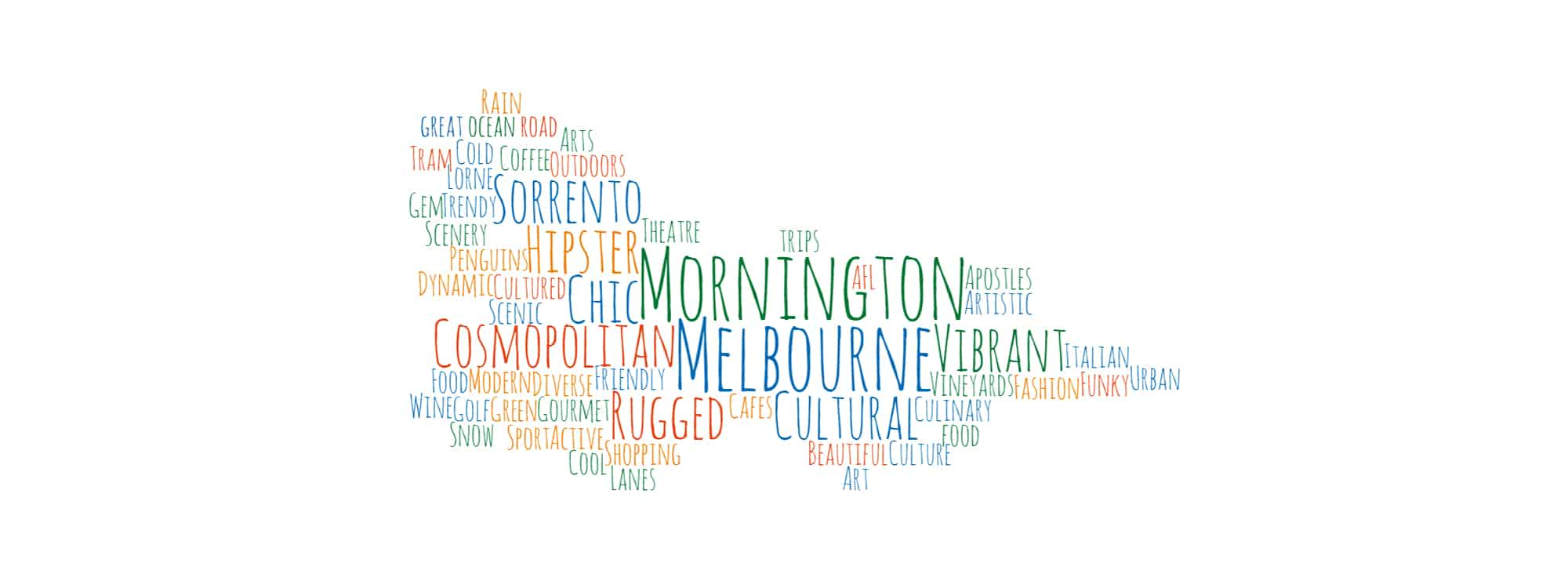 Victoria Word Map | TravelManagers Australia